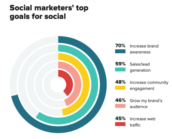 social marketers